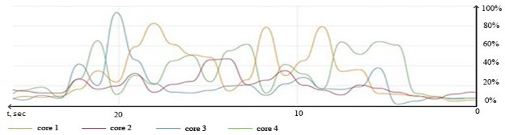 """Logical cores loading graph during processing set of 35.000 entries  with """"pthreads"""" library and 1 thread"""
