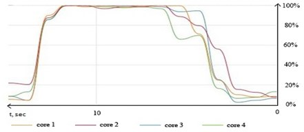 """Logical cores loading graph during processing set of 35.000 entries  with """"pthreads"""" library and 4 threads"""