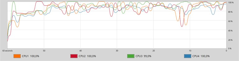 The graph of the history of loading logical cores from  the System monitor application when you start MySQL in 4 threads