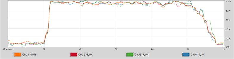 A graph of the history of loading logical cores from  the System monitor application when MongoDB is started in 4 threads