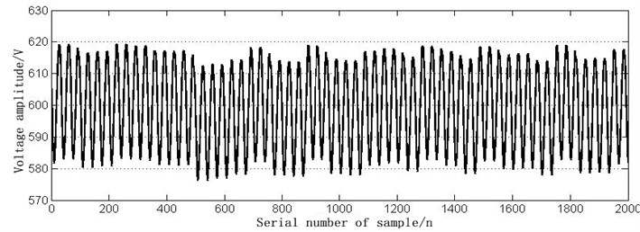 The time domain waveform of the normal signal