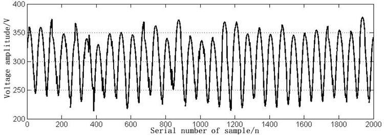 The time domain waveform of VT3 open circuit fault