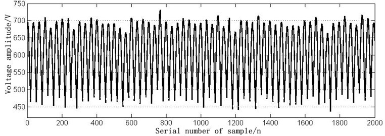 The time domain waveform of 19C open circuit fault
