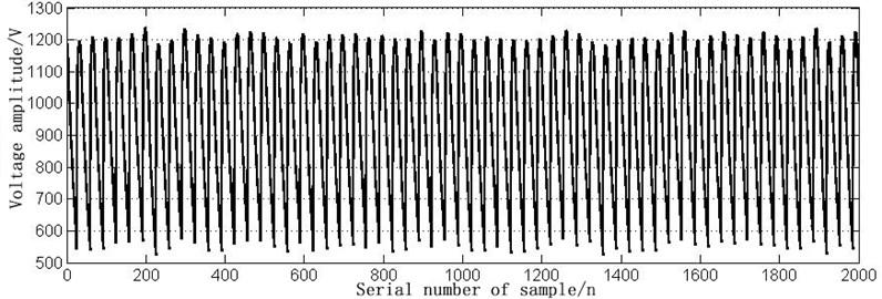 The time domain waveform of 13L short circuit fault