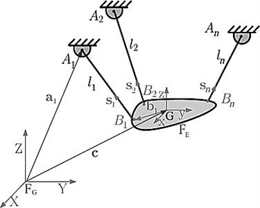 Using artificial neural network for forward kinematic