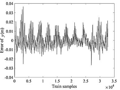 NN training data error