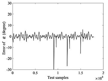 NN testing data error