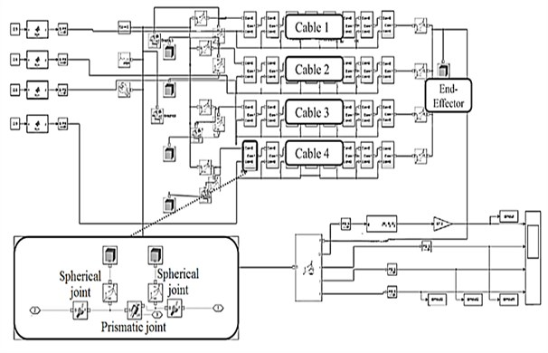 Mechanical simulation model of the robot in MATLAB software