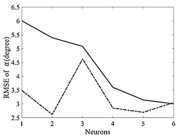 Optimal number of neurons for LOLIMOT
