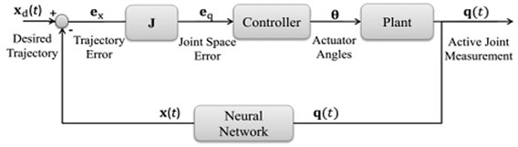 Suggested control block diagram for control of robot position
