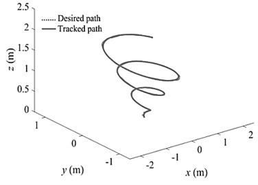 Comparison of end-effector path  with optimal path