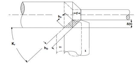 Schematic diagram of oblique cylindrical turning