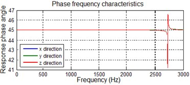 Characteristic curves of the vibrated system