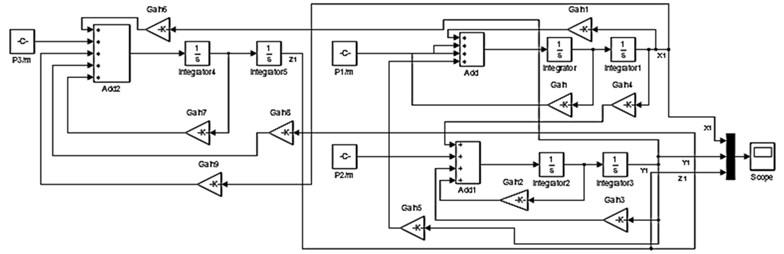 Matlab/Simulink simulation block diagram