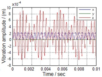 Transient response of the vibrated system