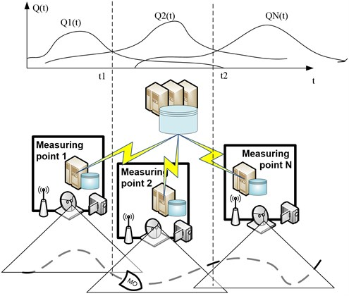 Typical schema of measurement collection and processing