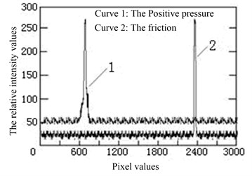 Spot on the CCD imaging curve