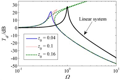 Absolute displacement transmissibility  for various excitation amplitudes  when δ=1, β=0.8 and ζ=0.02