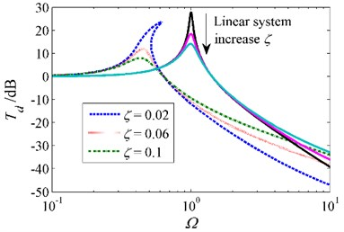 Absolute displacement transmissibility  for various damping ratios  when δ=1, β=0.8 and z0=0.1