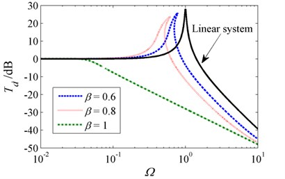 Absolute displacement transmissibility for various stiffness ratios  when δ=1, ζ=0.02 and z0=0.1