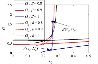 Initial isolation frequency for various stiffness ratios when δ=1 and ζ=0.04. '–' curve  of Ωt, '--' curve of jump-down frequency Ωd, 'o' intersection between Ωt  and jump-down frequency, '+' critical point where the unbounded response occurs