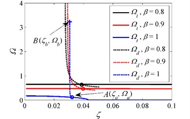 Initial isolation frequency for various stiffness ratios when δ=1 and z0=0.2. '–' curve  of Ωt, '--' curve of jump-down frequency Ωd, 'o' intersection between Ωt  and jump-down frequency, '+' critical point where the unbounded response occurs