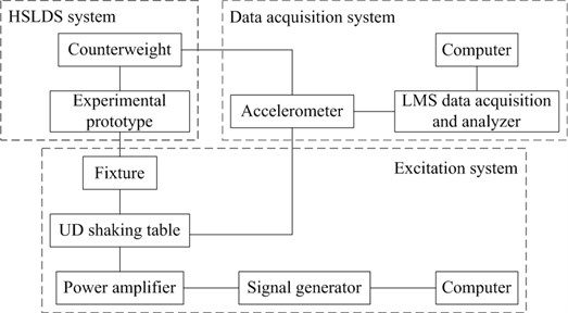 Schematic diagram of experimental bench