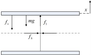 Schematic diagram of the static analysis of the scissor-like structure and the loading support:  a) static equilibrium position, b) deviation from the static equilibrium position by a displacement x