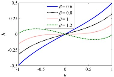 Non-dimensional a) force-displacement and  b) stiffness-displacement curves for various β when δ= 1