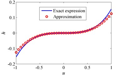 Comparison of the exact and approximate force-displacement curves for δ=1 and β=1