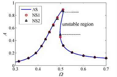 Amplitude-frequency curves obtained by HBM and numerical method. AS denotes  analytical solutions obtained by HBM, and NS1 and NS2 denote numerical solutions  of Eq. (11) and Eq.(10), respectively, when δ=1, β=0.8, ζ=0.02 and z0=0.07