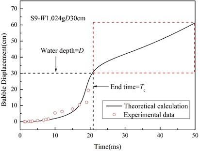 History of floatation displacement  of the bubble