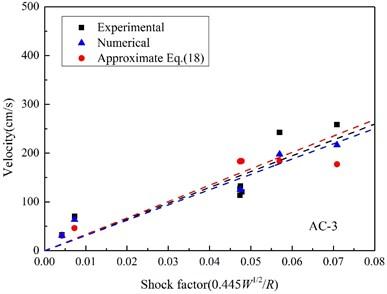 Relationships between the peak velocity and shock factor