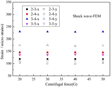 Peak strain caused by UNDEX shock wave