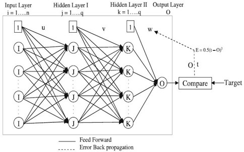Back-propagation neural network [16]