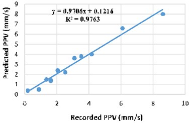 Regression analysis between recorded  and ANN predicted PPV
