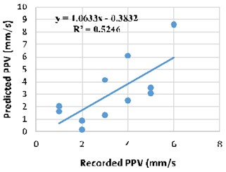 Regression analysis between recorded  and MVRA predicted PPV