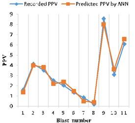 Recorded vs. ANN predicted PPV