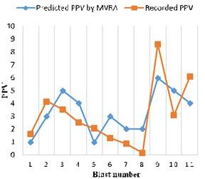 Recorded vs. MVRA predicted PPV
