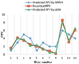 Comparison of PPV predictor models