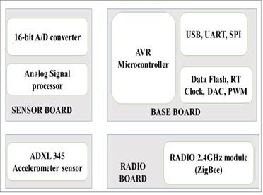 Illustration of sensor node  in the developed WSN system