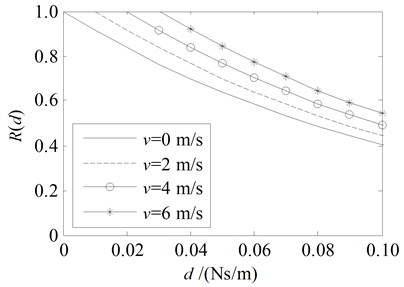 Energy ratio Rd for the damping boundary at x= 0  with the parameters in the third line and the 4th line in Table 1