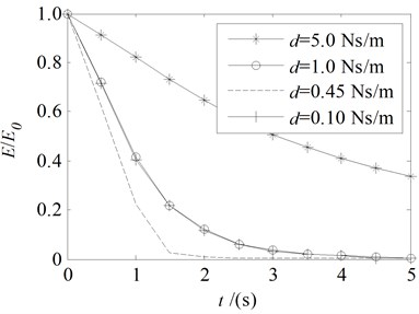 The total energy change with variable damping coefficient