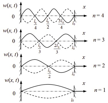 Relationship between wavelengths and length of axially travelling string