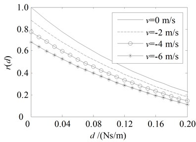 Amplitude ratio rd and energy ratio Rd for the damping boundary at x= 0  with the parameters in the first line in Table 1