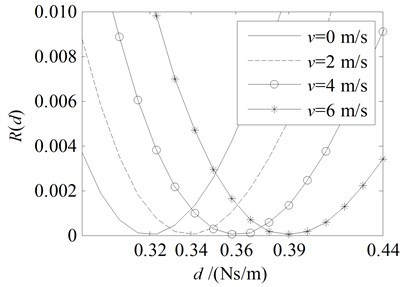 Amplitude ratio rd and energy ratio Rd for the damping boundary at x= 0  with the parameters in the second line in Table 1