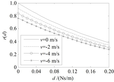 Amplitude ratio rd and energy ratio Rd for the damping boundary at x= 0  with the parameters in the third line in Table 1