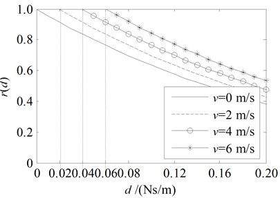 Amplitude ratio rd and energy ratio Rd for the damping boundary at x= 0  with the parameters in the 4th line in Table 1