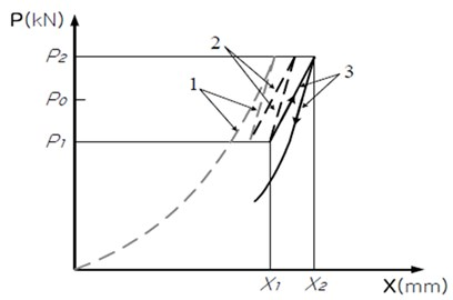 Loading curve of compressive load