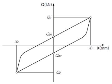 Compression-shear loading curve